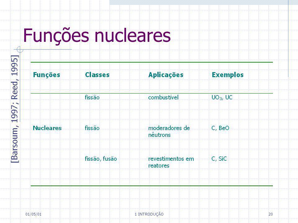 Funções nucleares [Barsoum, 1997; Reed, 1995] 01/05/01 1 INTRODUÇÃO